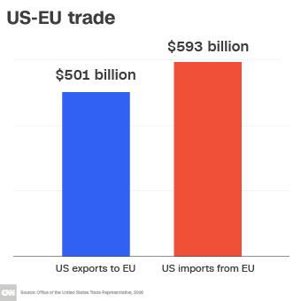 us-eu-trade-chart-340xa
