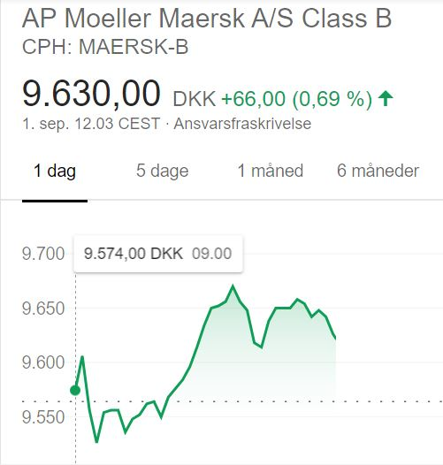 A.P. Møller - Mærsk aktiekurs 1.9.2020