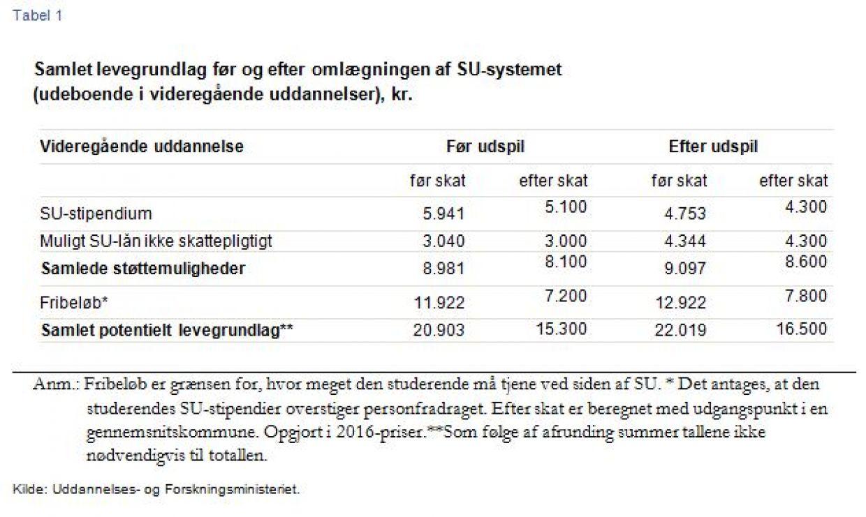 Regeringens forslag til ændringer i SU