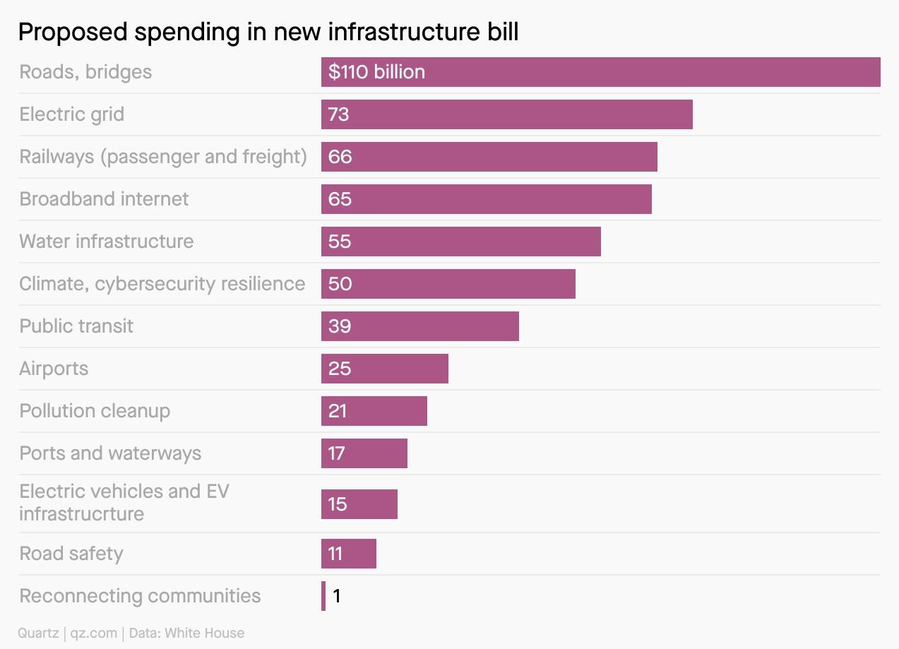 US Infrastruktur